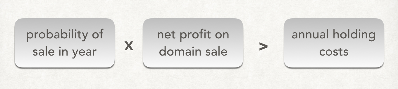 Probability of sale times net profit must be higher than annual holding costs for a domain investment to be profitable.