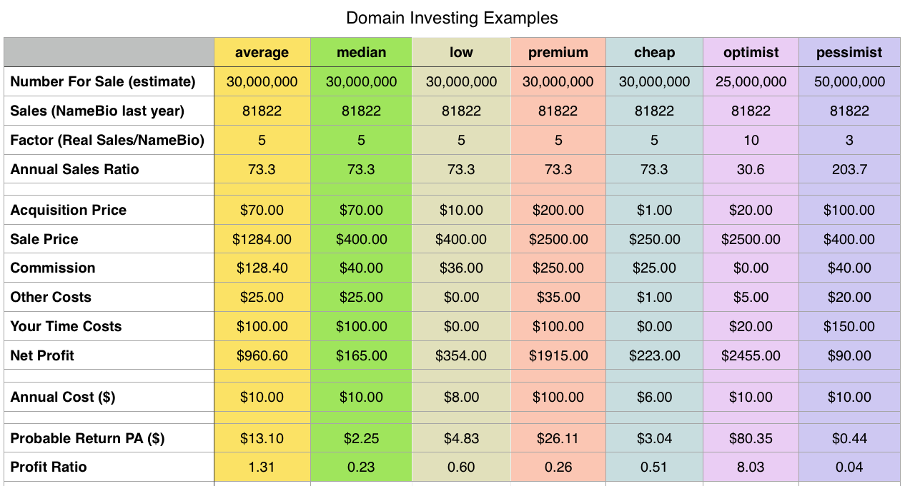 Table showing parameters for different profit/loss models for domain name investing scenarios.